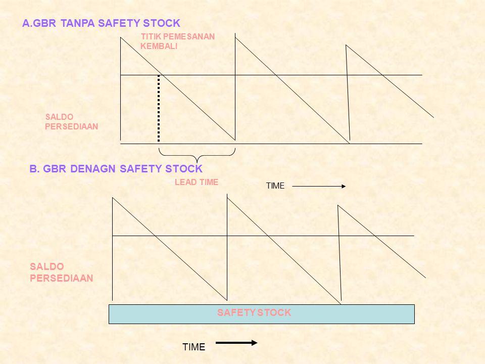 RUMUS TITIK PEMESANAN KEMBALI R = LU +S Dimana: R= titik pemesanan kembali L = lead pemasok (dalam hari) U = tingkat pemakaia (jumlah unit yang digunakan atau terjual perhari) S = tingkat safety(dalam unit)