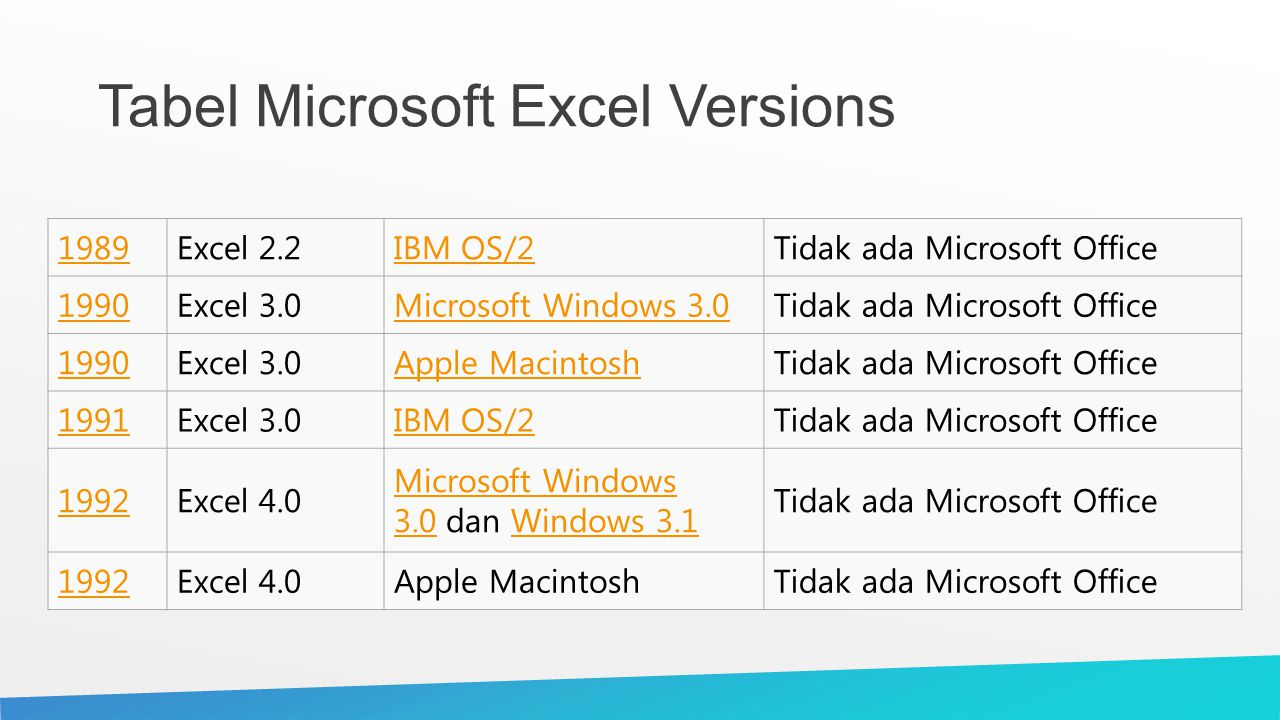 Tabel Microsoft Excel Versions 1989Excel 2.2IBM OS/2Tidak ada Microsoft Office 1990Excel 3.0Microsoft Windows 3.0Tidak ada Microsoft Office 1990Excel 3.0Apple MacintoshTidak ada Microsoft Office 1991Excel 3.0IBM OS/2Tidak ada Microsoft Office 1992Excel 4.0 Microsoft Windows 3.0Microsoft Windows 3.0 dan Windows 3.1Windows 3.1 Tidak ada Microsoft Office 1992Excel 4.0Apple MacintoshTidak ada Microsoft Office