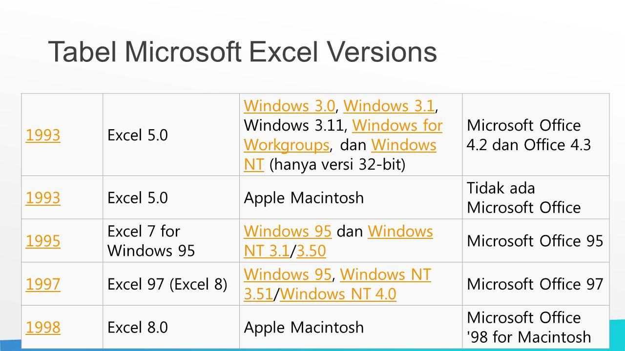 Tabel Microsoft Excel Versions 1993Excel 5.0 Windows 3.0Windows 3.0, Windows 3.1, Windows 3.11, Windows for Workgroups, dan Windows NT (hanya versi 32-bit)Windows 3.1Windows for WorkgroupsWindows NT Microsoft Office 4.2 dan Office 4.3 1993Excel 5.0Apple Macintosh Tidak ada Microsoft Office 1995 Excel 7 for Windows 95 Windows 95Windows 95 dan Windows NT 3.1/3.50Windows NT 3.13.50 Microsoft Office 95 1997Excel 97 (Excel 8) Windows 95Windows 95, Windows NT 3.51/Windows NT 4.0Windows NT 3.51Windows NT 4.0 Microsoft Office 97 1998Excel 8.0Apple Macintosh Microsoft Office 98 for Macintosh