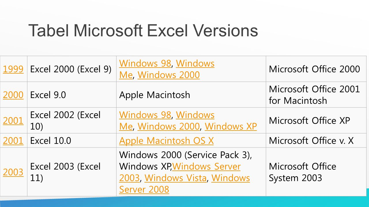 Tabel Microsoft Excel Versions 1999Excel 2000 (Excel 9) Windows 98Windows 98, Windows Me, Windows 2000Windows MeWindows 2000 Microsoft Office 2000 200