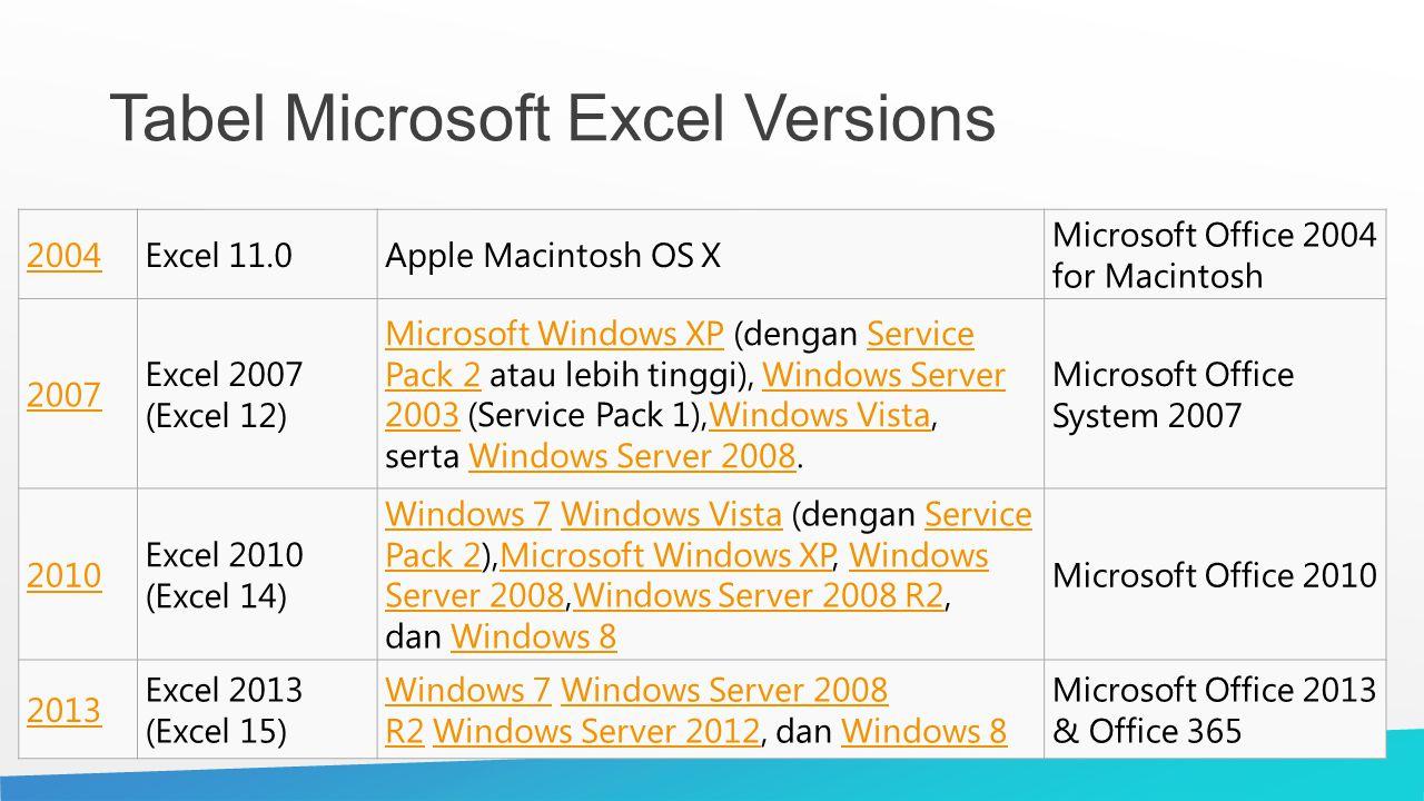 Tabel Microsoft Excel Versions 2004Excel 11.0Apple Macintosh OS X Microsoft Office 2004 for Macintosh 2007 Excel 2007 (Excel 12) Microsoft Windows XPM