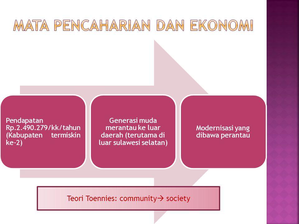 Pendapatan Rp.2.490.279/kk/tahun (Kabupaten termiskin ke-2) Generasi muda merantau ke luar daerah (terutama di luar sulawesi selatan) Modernisasi yang dibawa perantau Teori Toennies: community  society