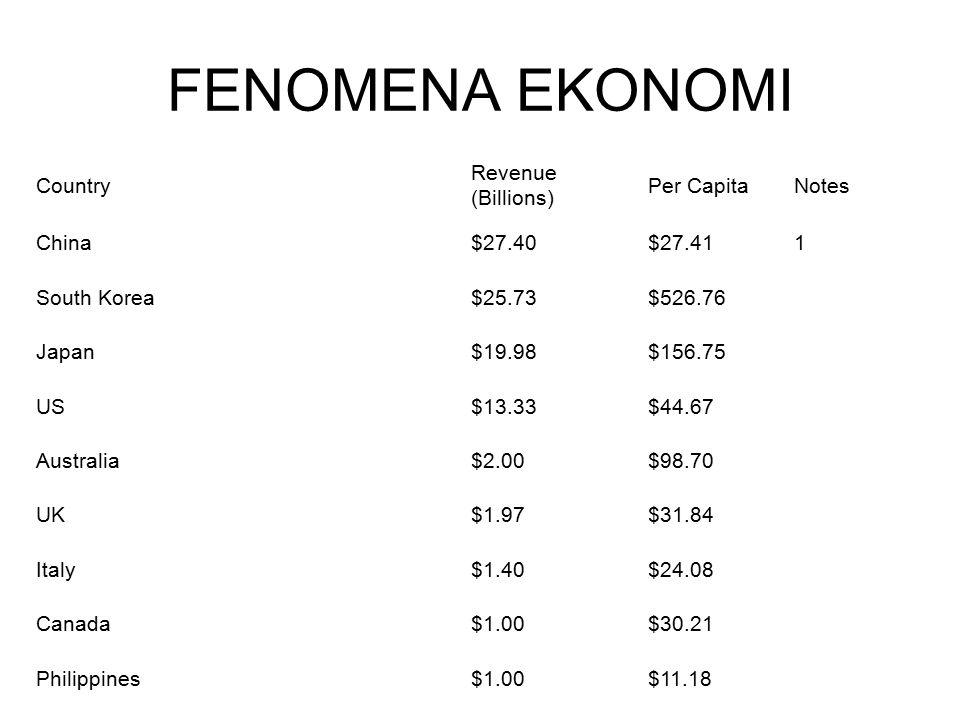 FENOMENA EKONOMI Country Revenue (Billions) Per CapitaNotes China$27.40$27.411 South Korea$25.73$526.76 Japan$19.98$156.75 US$13.33$44.67 Australia$2.00$98.70 UK$1.97$31.84 Italy$1.40$24.08 Canada$1.00$30.21 Philippines$1.00$11.18