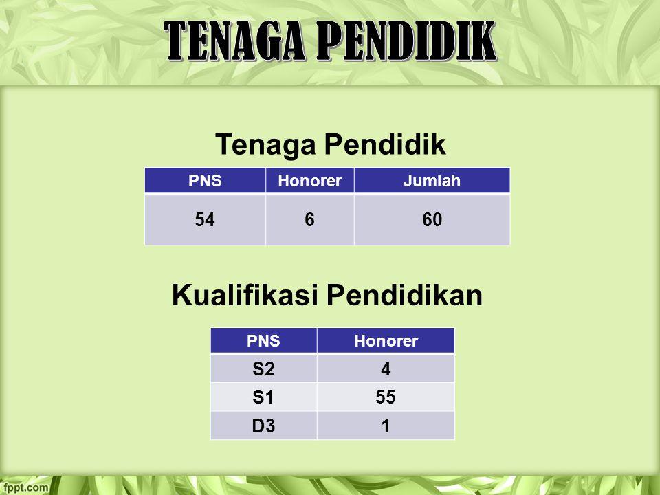 PNSHonorerJumlah 54660 Tenaga Pendidik Kualifikasi Pendidikan PNSHonorer S24 S155 D3D31
