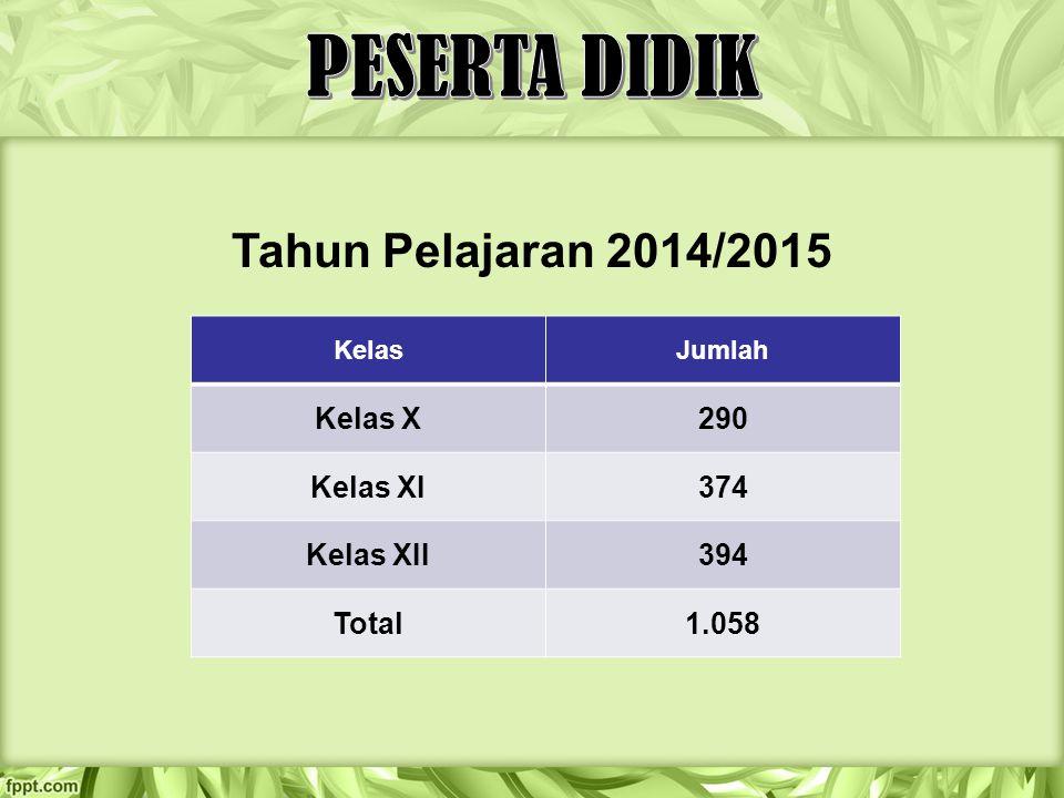 Tahun Pelajaran 2014/2015 KelasJumlah Kelas X290 Kelas XI374 Kelas XII394 Total1.058