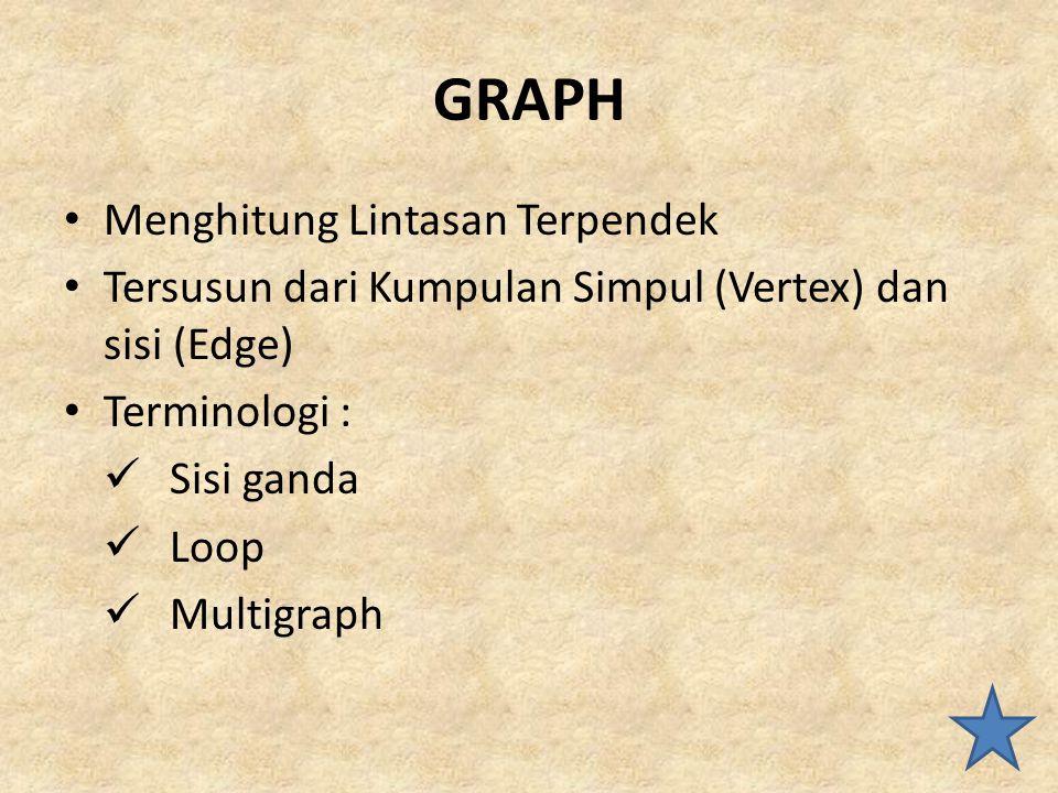GRAPH Menghitung Lintasan Terpendek Tersusun dari Kumpulan Simpul (Vertex) dan sisi (Edge) Terminologi : Sisi ganda Loop Multigraph