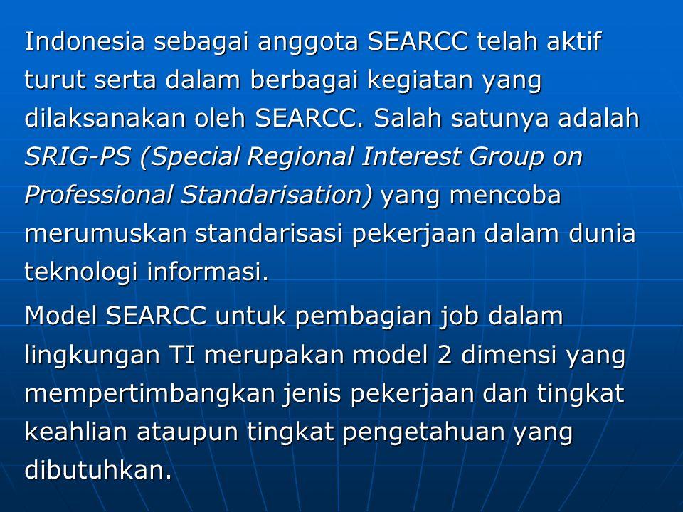 Indonesia sebagai anggota SEARCC telah aktif turut serta dalam berbagai kegiatan yang dilaksanakan oleh SEARCC. Salah satunya adalah SRIG-PS (Special