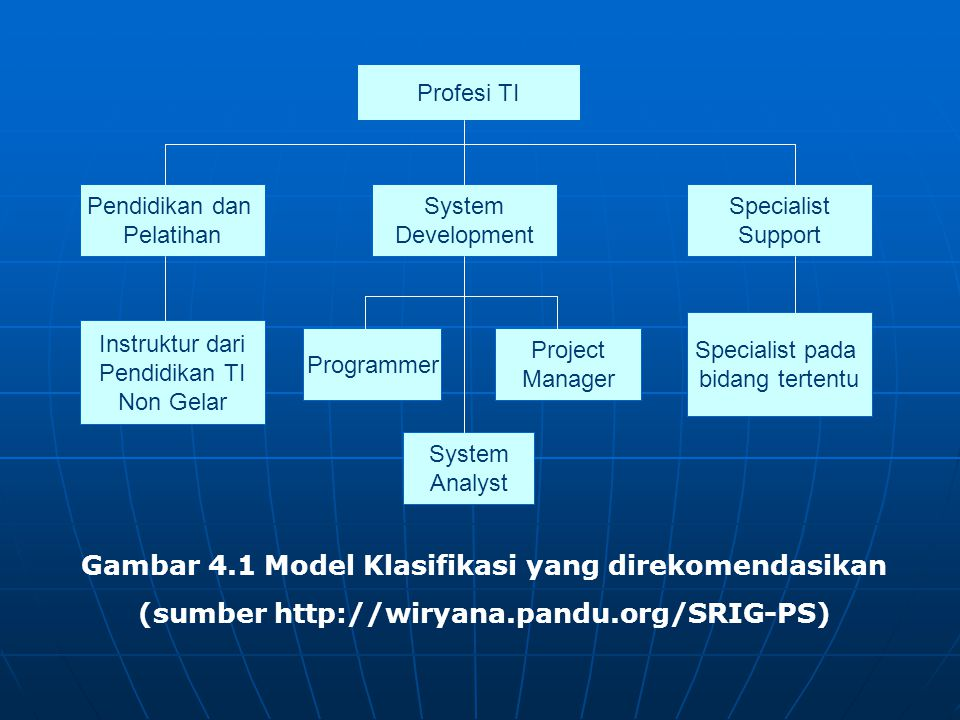 Profesi TI Pendidikan dan Pelatihan System Development Specialist Support Instruktur dari Pendidikan TI Non Gelar Programmer Project Manager System Analyst Specialist pada bidang tertentu Gambar 4.1 Model Klasifikasi yang direkomendasikan (sumber http://wiryana.pandu.org/SRIG-PS)