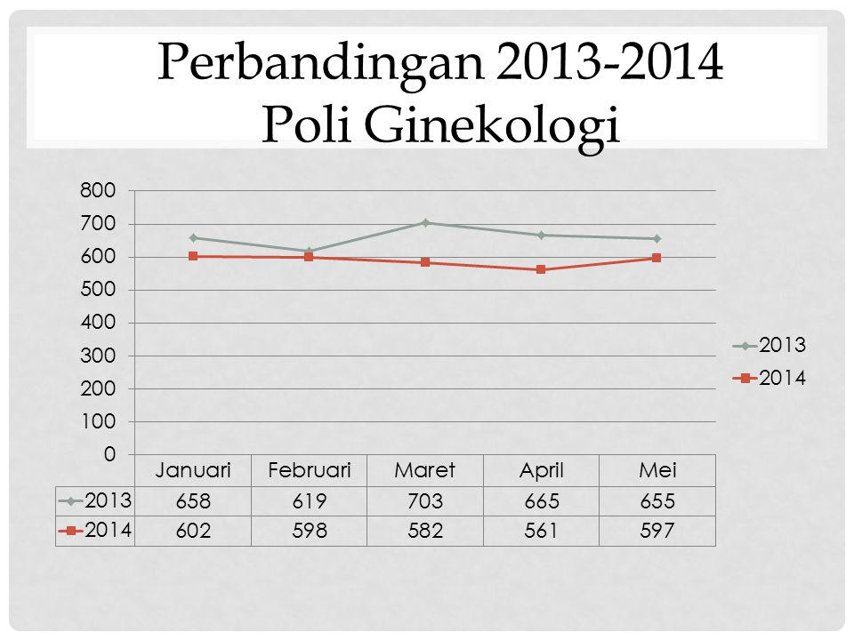 Perbandingan 2013-2014 Poli Ginekologi