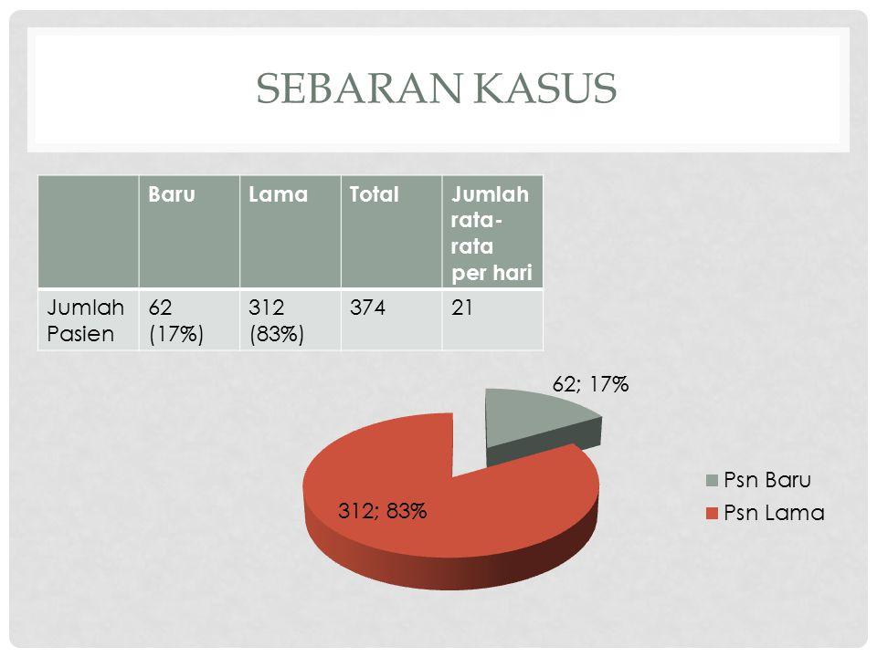 SEBARAN KASUS BaruLamaTotalJumlah rata- rata per hari Jumlah Pasien 62 (17%) 312 (83%) 37421