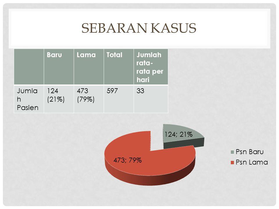 SEBARAN KASUS BaruLamaTotal Jumlah rata- rata per hari Jumla h Pasien 124 (21%) 473 (79%) 597 33