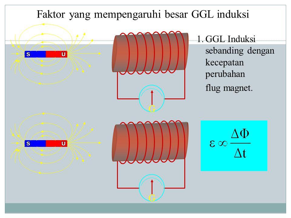 Faktor yang mempengaruhi besar GGL induksi 1.GGL Induksi sebanding dengan kecepatan perubahan flug magnet. GG