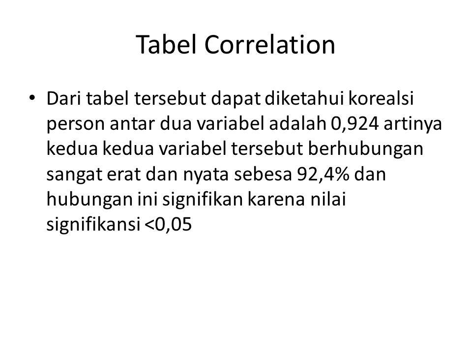 Tabel Correlation Dari tabel tersebut dapat diketahui korealsi person antar dua variabel adalah 0,924 artinya kedua kedua variabel tersebut berhubungan sangat erat dan nyata sebesa 92,4% dan hubungan ini signifikan karena nilai signifikansi <0,05