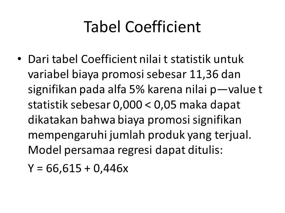 Tabel Coefficient Dari tabel Coefficient nilai t statistik untuk variabel biaya promosi sebesar 11,36 dan signifikan pada alfa 5% karena nilai p—value t statistik sebesar 0,000 < 0,05 maka dapat dikatakan bahwa biaya promosi signifikan mempengaruhi jumlah produk yang terjual.