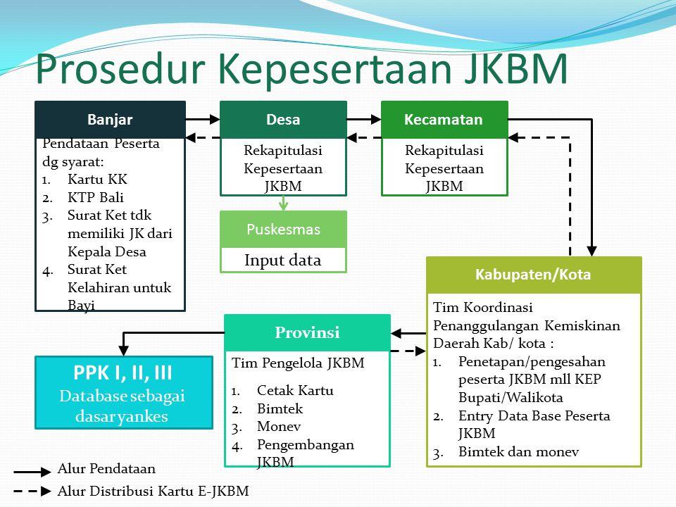Prosedur Kepesertaan JKBM Banjar Pendataan Peserta dg syarat: 1.Kartu KK 2.KTP Bali 3.Surat Ket tdk memiliki JK dari Kepala Desa 4.Surat Ket Kelahiran