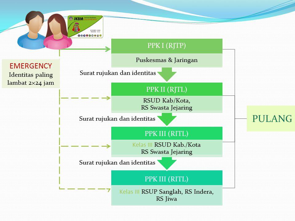 PPK III (RITL) Kelas III RSUP Sanglah, RS Indera, RS Jiwa PPK III (RITL) Kelas III RSUD Kab./Kota RS Swasta Jejaring PPK II (RJTL) RSUD Kab/Kota, RS S