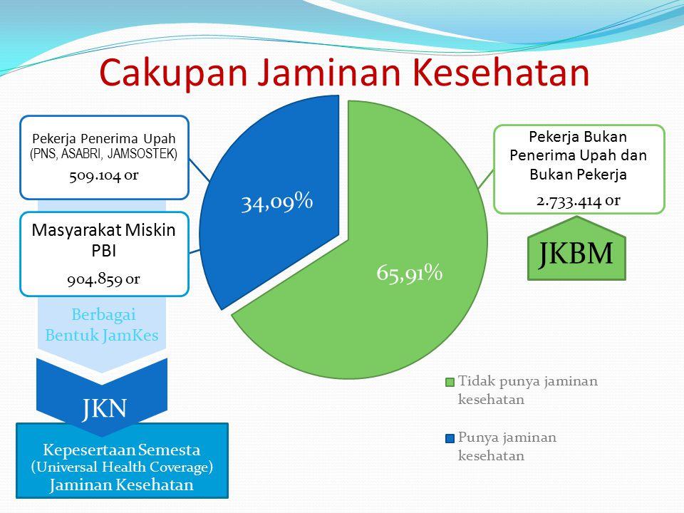 Pekerja Bukan Penerima Upah dan Bukan Pekerja 2.733.414 or Kepesertaan Semesta (Universal Health Coverage) Jaminan Kesehatan Berbagai Bentuk JamKes Pe