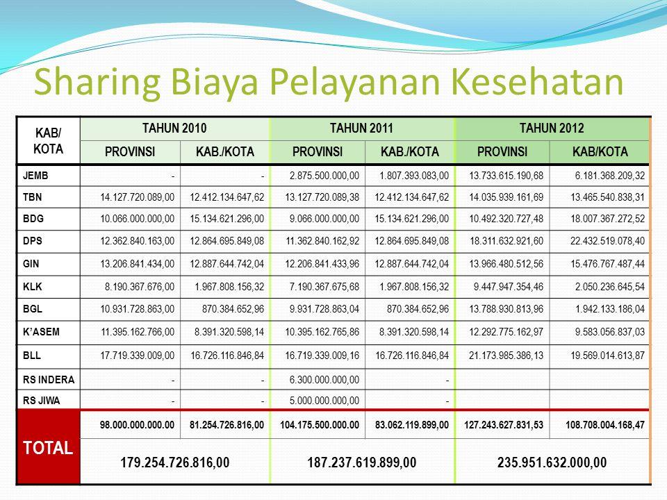 Sharing Biaya Pelayanan Kesehatan KAB/ KOTA TAHUN 2010TAHUN 2011TAHUN 2012 PROVINSIKAB./KOTAPROVINSIKAB./KOTAPROVINSIKAB/KOTA JEMB --2.875.500.000,001