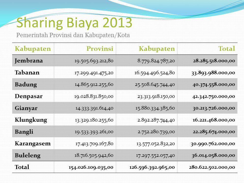 Sharing Biaya 2013 Pemerintah Provinsi dan Kabupaten/Kota KabupatenProvinsiKabupatenTotal Jembrana 19.505.693.212,80 8.779.824.787,20 28.285.518.000,0