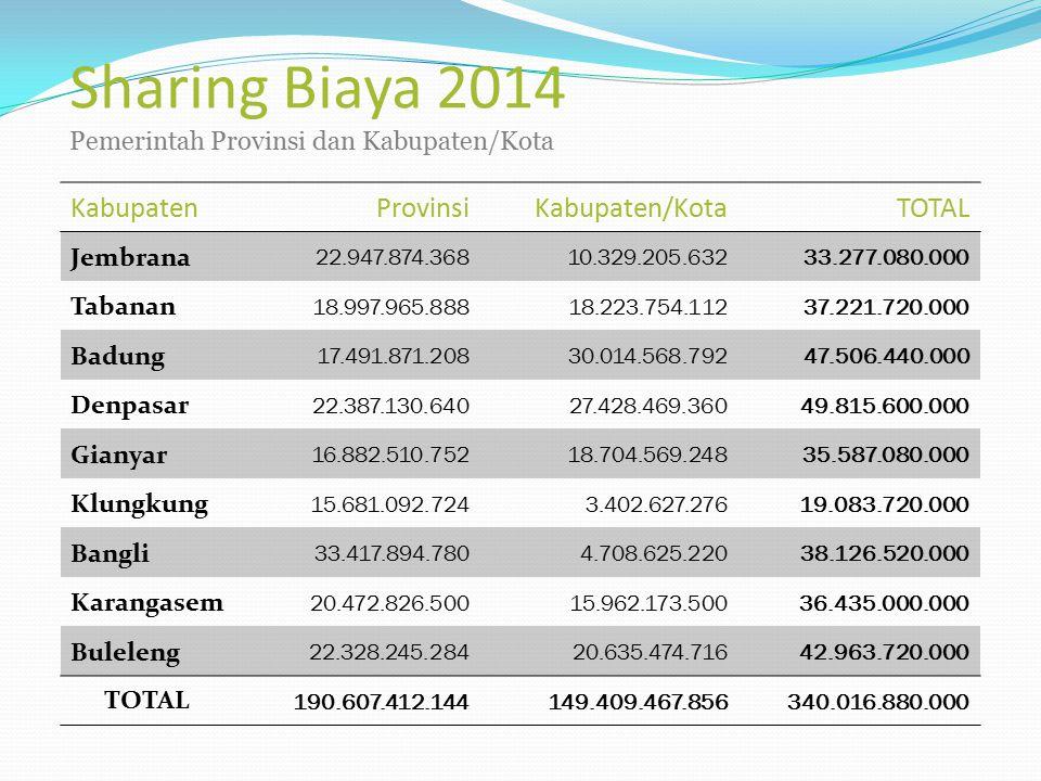 Sharing Biaya 2014 Pemerintah Provinsi dan Kabupaten/Kota KabupatenProvinsiKabupaten/KotaTOTAL Jembrana 22.947.874.368 10.329.205.632 33.277.080.000 T
