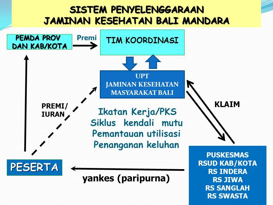SISTEM PENYELENGGARAAN JAMINAN KESEHATAN BALI MANDARA yankes (paripurna) TIM KOORDINASI Ikatan Kerja/PKS Siklus kendali mutu Pemantauan utilisasi Pena