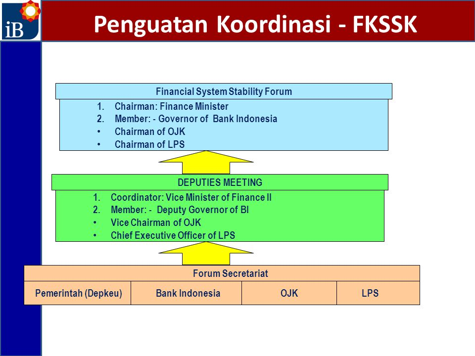 Penguatan Koordinasi - FKSSK 1.Chairman: Finance Minister 2.Member: - Governor of Bank Indonesia Chairman of OJK Chairman of LPS Financial System Stability Forum 1.Coordinator: Vice Minister of Finance II 2.Member: - Deputy Governor of BI Vice Chairman of OJK Chief Executive Officer of LPS DEPUTIES MEETING Pemerintah (Depkeu) Forum Secretariat Bank IndonesiaLPSOJK