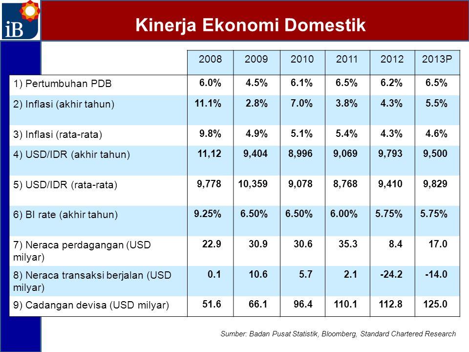 Kinerja Ekonomi Domestik 200820092010201120122013P 1) Pertumbuhan PDB 6.0%4.5%6.1%6.5%6.2%6.5% 2) Inflasi (akhir tahun) 11.1%2.8%7.0%7.0%3.8%4.3%5.5%