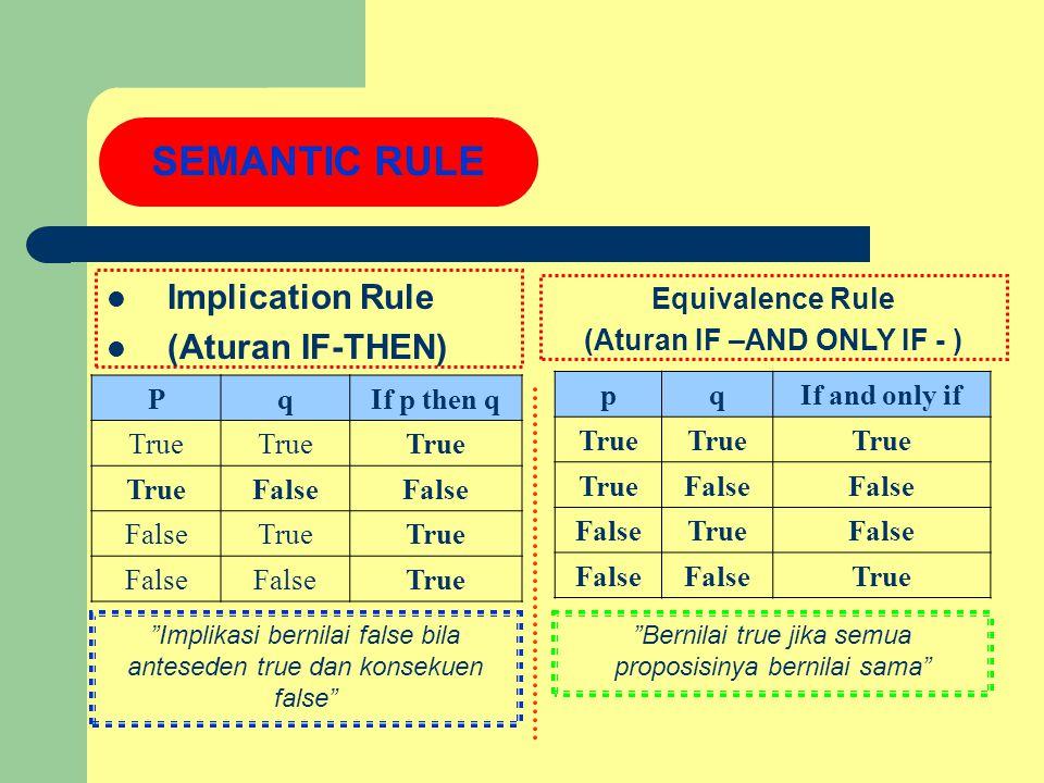 Hukum Komplemen p  no t p= False not(not p)= p Hukum De Morgan Negasi dari konjungsi dan disjungsi not (p  q)= not p  not q not (p  q)= not p  no