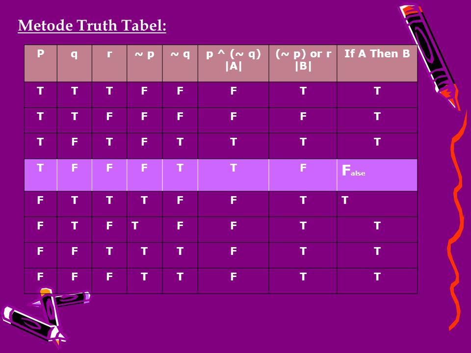 If (p and (not q)) then ((not p) or r), yang mana bila nilai p  true, q  false dan r  false maka tentukan nilai kebenaran dari kalimat diatas. CONT