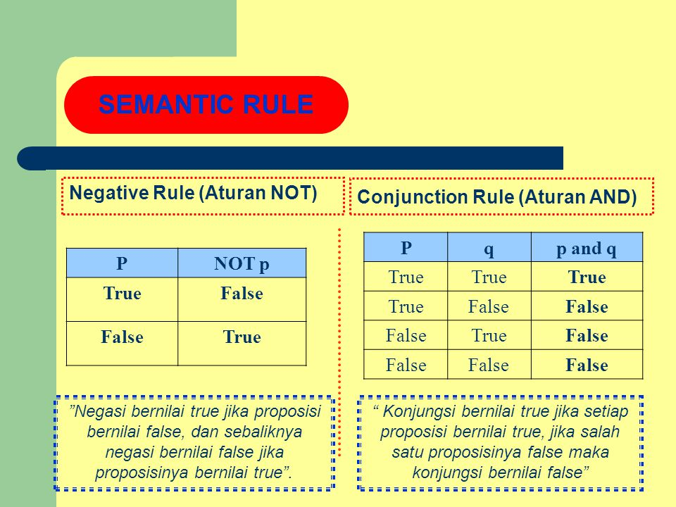 Negative Rule (Aturan NOT) PNOT p TrueFalse True SEMANTIC RULE Conjunction Rule (Aturan AND) Pqp and q True False TrueFalse Konjungsi bernilai true jika setiap proposisi bernilai true, jika salah satu proposisinya false maka konjungsi bernilai false Negasi bernilai true jika proposisi bernilai false, dan sebaliknya negasi bernilai false jika proposisinya bernilai true .