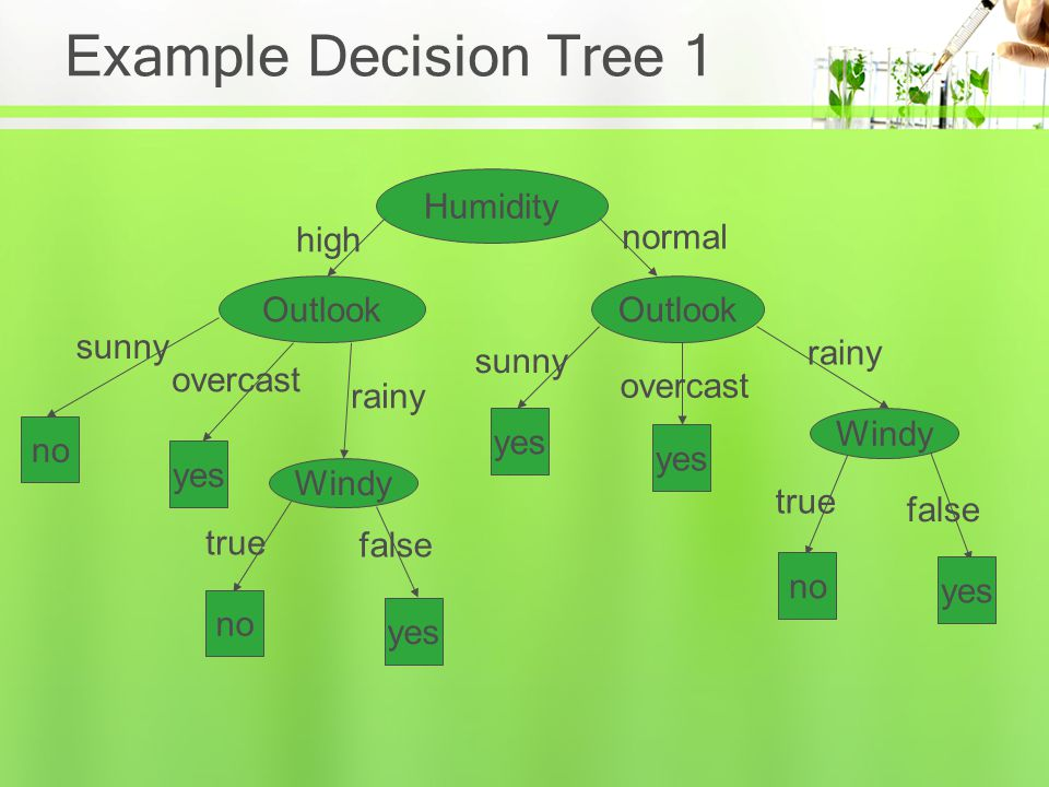 Example of a Decision Tree categorical continuous class Refund MarSt TaxInc YES NO YesNo Married Single, Divorced < 80K> 80K Splitting Attributes Training Data Model: Decision Tree