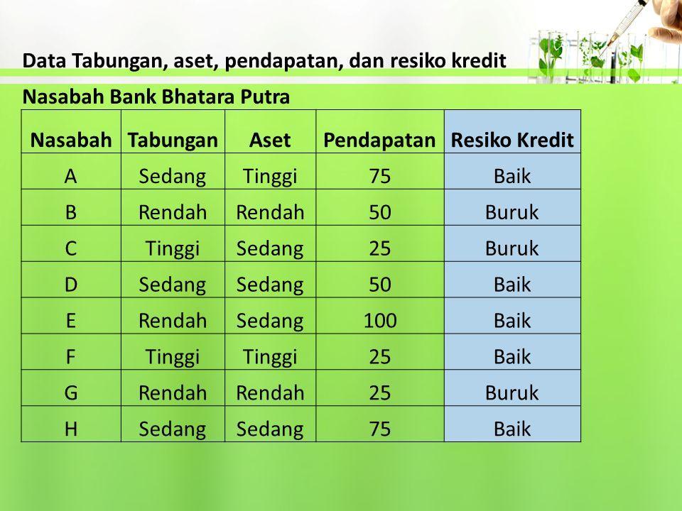 Data Tabungan, aset, pendapatan, dan resiko kredit Nasabah Bank Bhatara Putra NasabahTabunganAsetPendapatanResiko Kredit ASedangTinggi75Baik BRendah 5