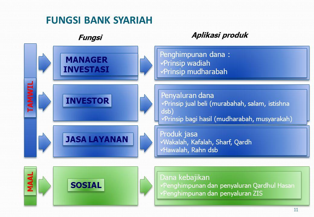Alur Operasional Bank Syariah 10 Lainnya (modal dsb) POOLING DANA Prinsip bagi hasil Prinsip jual beli Bagi hasil/laba Margin Penghimpunan dana Penyal