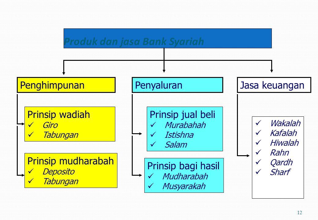 FUNGSI BANK SYARIAH 11 MANAGER INVESTASI Penghimpunan dana : Prinsip wadiah Prinsip mudharabah Penghimpunan dana : Prinsip wadiah Prinsip mudharabah I