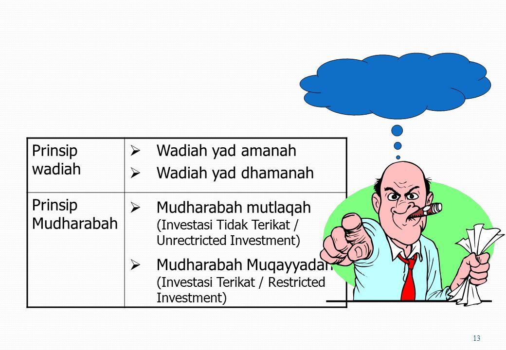 Produk dan jasa Bank Syariah 12 PenghimpunanPenyaluranJasa keuangan Prinsip wadiah Giro Tabungan Prinsip mudharabah Deposito Tabungan Prinsip jual bel