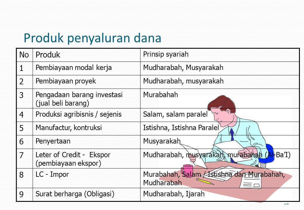 APLIKASI PRODUK BANK SYARIAH 27 NoProdukPrinsip syariah 1GiroWadi'ah Yad Dhamanah 2TabunganWadi'ah Yad Dhamanah dan Mudharabah Mutlaqah (Investasi Tid