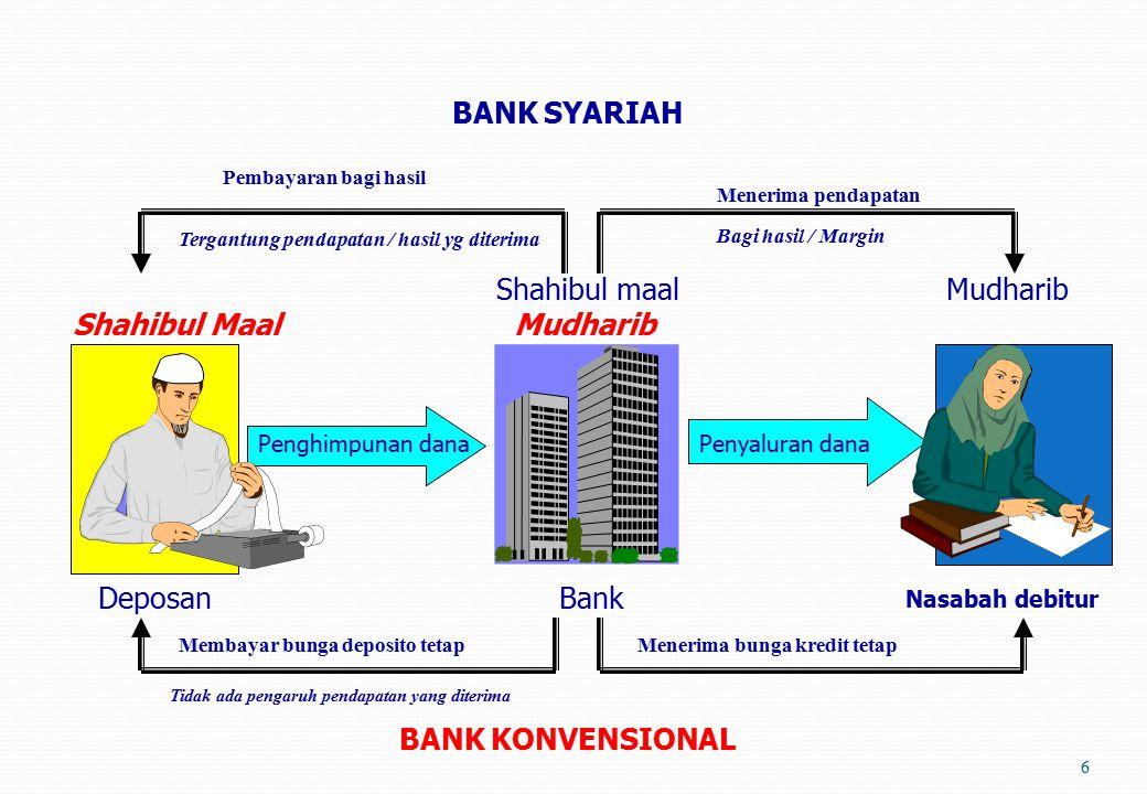 16 PENGHIMPUNAN DANA PENYALURAN DANA dana mudharabah bagi hasil modal mudharabah bagi hasil SHAHIBUL MAAL SHAHIBUL MAAL MUDHARIB MUDHARIB HUBUNGAN BANK DAN NASABAH (dalam akad mudharabah) Bank sebagai mudharibBank sebagai shaibul maal/rabul maal BANK SEBAGAI AGEN Mudharabah Muqayyadah