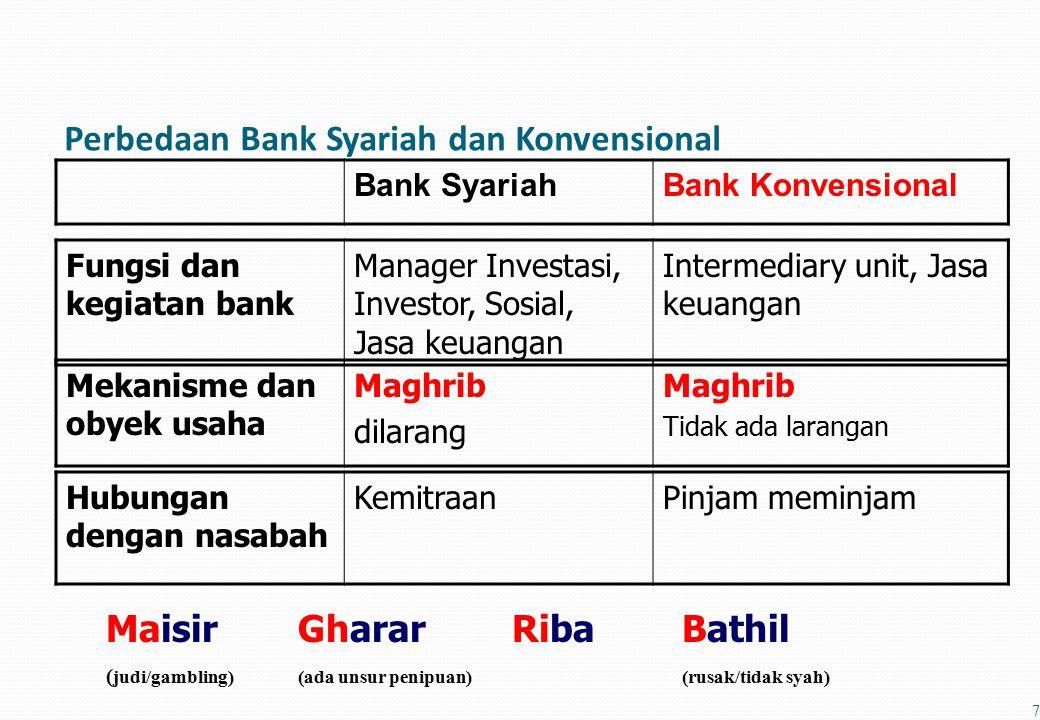 Perbedaan Bank Syariah dan Konvensional Bank SyariahBank Konvensional 7 MaisirGharar RibaBathil ( judi/gambling)(ada unsur penipuan)(rusak/tidak syah) Hubungan dengan nasabah KemitraanPinjam meminjam Mekanisme dan obyek usaha Maghrib dilarang Maghrib Tidak ada larangan Fungsi dan kegiatan bank Manager Investasi, Investor, Sosial, Jasa keuangan Intermediary unit, Jasa keuangan