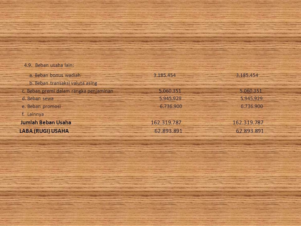 4.9.Beban usaha lain: a. Beban bonus wadiah 3.185.454 3.185.454 b.