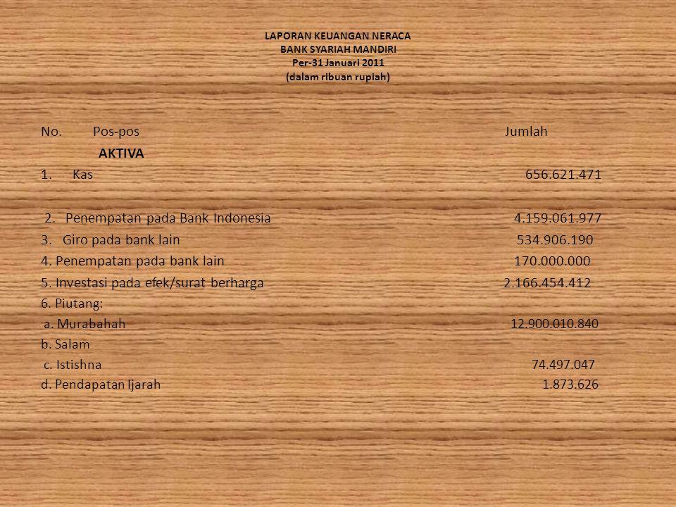 LAPORAN KEUANGAN NERACA BANK SYARIAH MANDIRI Per-31 Januari 2011 (dalam ribuan rupiah) No.