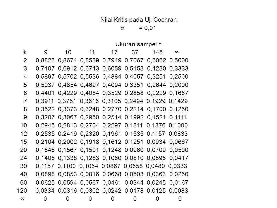 Nilai Kritis pada Uji Cochran  = 0,01 Ukuran sampel n k 9 10 11 17 37 145 ∞ 2 0,8823 0,8674 0,8539 0,7949 0,7067 0,6062 0,5000 3 0,7107 0,6912 0,6743 0,6059 0,5153 0,4230 0,3333 4 0,5897 0,5702 0,5536 0,4884 0,4057 0,3251 0,2500 5 0,5037 0,4854 0,4697 0,4094 0,3351 0,2644 0,2000 6 0,4401 0,4229 0,4084 0,3529 0,2858 0,2229 0,1667 7 0,3911 0,3751 0,3616 0,3105 0,2494 0,1929 0,1429 8 0,3522 0,3373 0,3248 0,2770 0,2214 0,1700 0,1250 9 0,3207 0,3067 0,2950 0,2514 0,1992 0,1521 0,1111 10 0,2945 0,2813 0,2704 0,2297 0,1811 0,1376 0,1000 12 0,2535 0,2419 0,2320 0,1961 0,1535 0,1157 0,0833 15 0,2104 0,2002 0,1918 0,1612 0,1251 0,0934 0,0667 20 0,1646 0,1567 0,1501 0,1248 0,0960 0,0709 0,0500 24 0,1406 0,1338 0,1283 0,1060 0,0810 0,0595 0,0417 30 0,1157 0,1100 0,1054 0,0867 0,0658 0,0480 0,0333 40 0,0898 0,0853 0,0816 0,0668 0,0503 0,0363 0,0250 60 0,0625 0,0594 0,0567 0,0461 0,0344 0,0245 0,0167 120 0,0334 0,0316 0,0302 0,0242 0,0178 0,0125 0,0083 ∞ 0 0 0 0 0 0 0