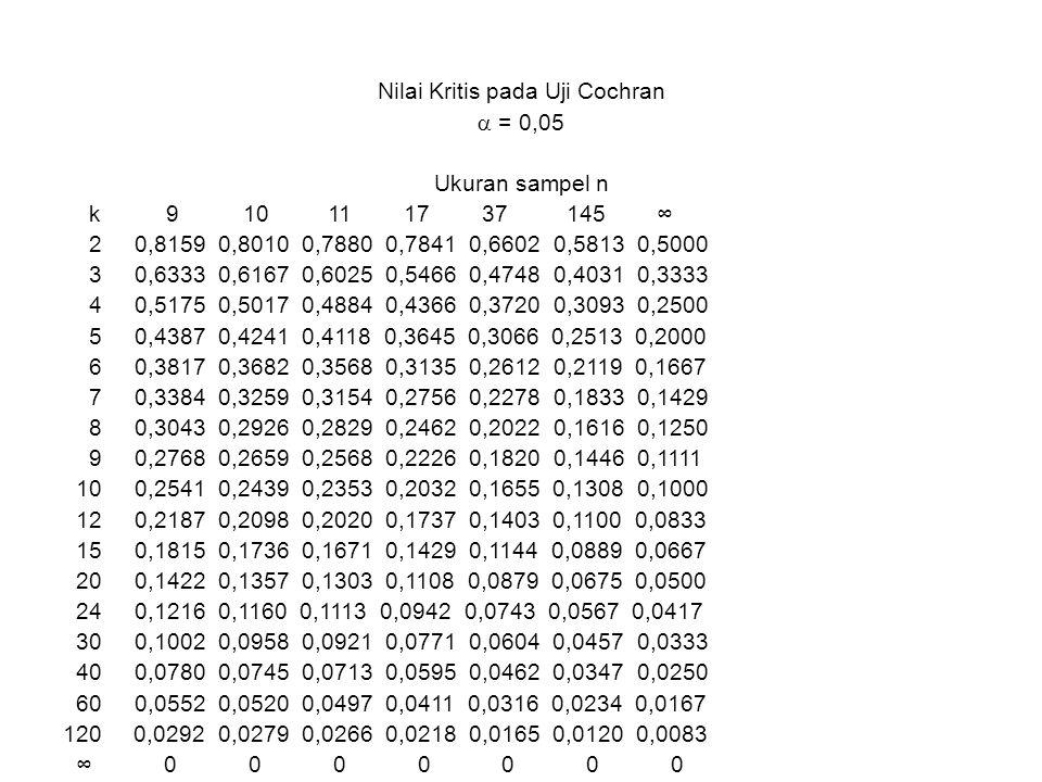Nilai Kritis pada Uji Cochran  = 0,05 Ukuran sampel n k 9 10 11 17 37 145 ∞ 2 0,8159 0,8010 0,7880 0,7841 0,6602 0,5813 0,5000 3 0,6333 0,6167 0,6025 0,5466 0,4748 0,4031 0,3333 4 0,5175 0,5017 0,4884 0,4366 0,3720 0,3093 0,2500 5 0,4387 0,4241 0,4118 0,3645 0,3066 0,2513 0,2000 6 0,3817 0,3682 0,3568 0,3135 0,2612 0,2119 0,1667 7 0,3384 0,3259 0,3154 0,2756 0,2278 0,1833 0,1429 8 0,3043 0,2926 0,2829 0,2462 0,2022 0,1616 0,1250 9 0,2768 0,2659 0,2568 0,2226 0,1820 0,1446 0,1111 10 0,2541 0,2439 0,2353 0,2032 0,1655 0,1308 0,1000 12 0,2187 0,2098 0,2020 0,1737 0,1403 0,1100 0,0833 15 0,1815 0,1736 0,1671 0,1429 0,1144 0,0889 0,0667 20 0,1422 0,1357 0,1303 0,1108 0,0879 0,0675 0,0500 24 0,1216 0,1160 0,1113 0,0942 0,0743 0,0567 0,0417 30 0,1002 0,0958 0,0921 0,0771 0,0604 0,0457 0,0333 40 0,0780 0,0745 0,0713 0,0595 0,0462 0,0347 0,0250 60 0,0552 0,0520 0,0497 0,0411 0,0316 0,0234 0,0167 120 0,0292 0,0279 0,0266 0,0218 0,0165 0,0120 0,0083 ∞ 0 0 0 0 0 0 0
