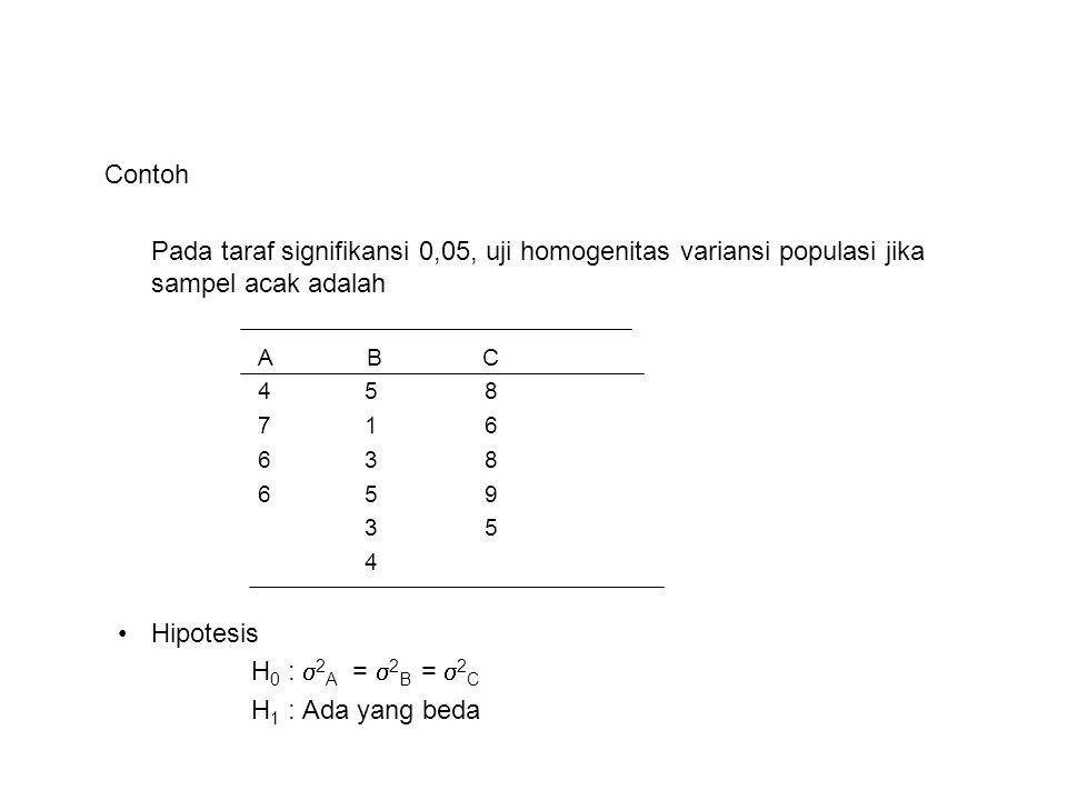 Contoh Pada taraf signifikansi 0,05, uji homogenitas variansi populasi jika sampel acak adalah A B C 4 5 8 7 1 6 6 3 8 6 5 9 3 5 4 Hipotesis H 0 :  2 A =  2 B =  2 C H 1 : Ada yang beda