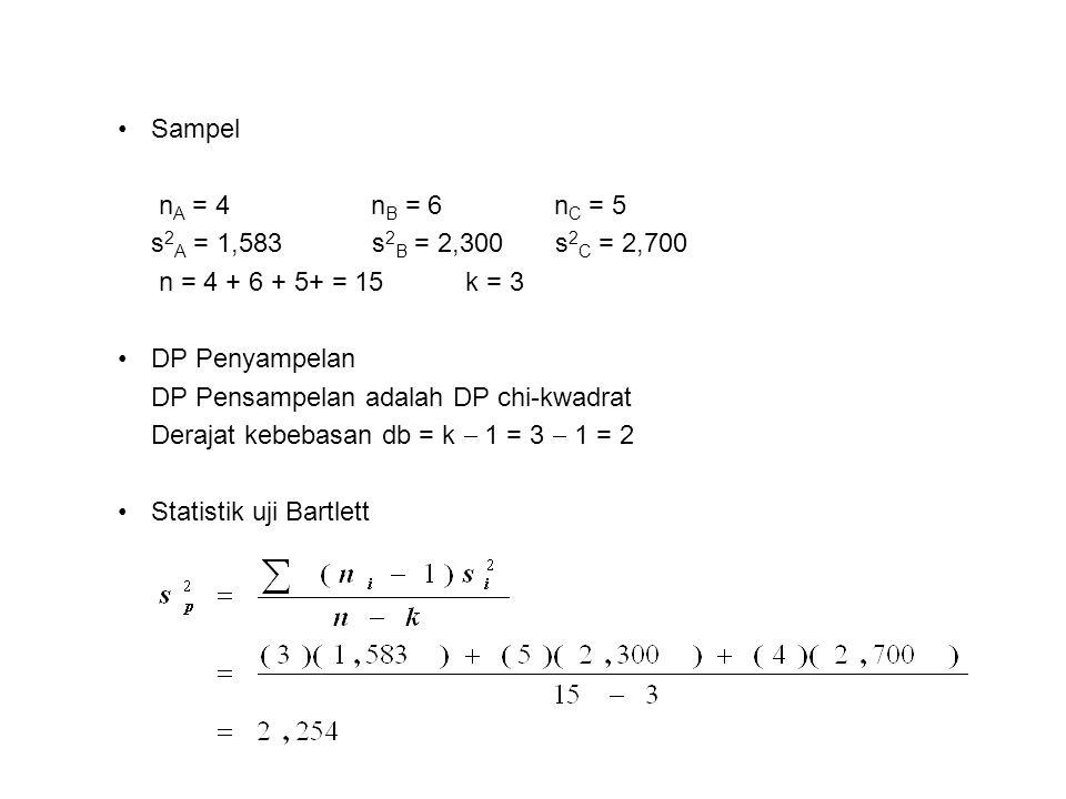 Sampel n A = 4 n B = 6 n C = 5 s 2 A = 1,583 s 2 B = 2,300 s 2 C = 2,700 n = 4 + 6 + 5+ = 15 k = 3 DP Penyampelan DP Pensampelan adalah DP chi-kwadrat