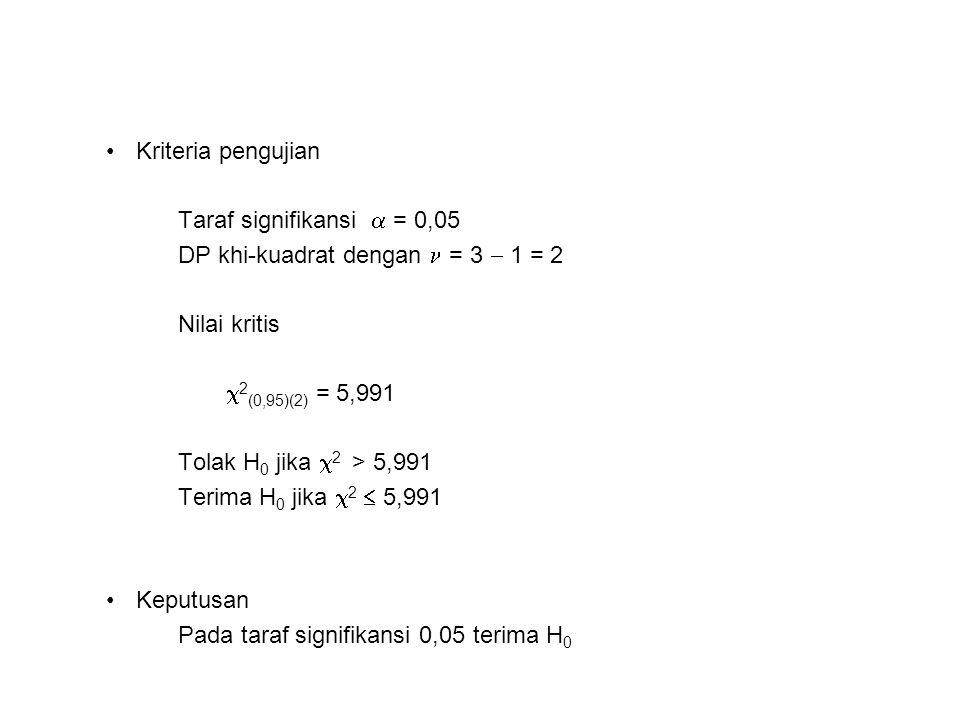 Kriteria pengujian Taraf signifikansi  = 0,05 DP khi-kuadrat dengan = 3  1 = 2 Nilai kritis  2 (0,95)(2) = 5,991 Tolak H 0 jika  2 > 5,991 Terima