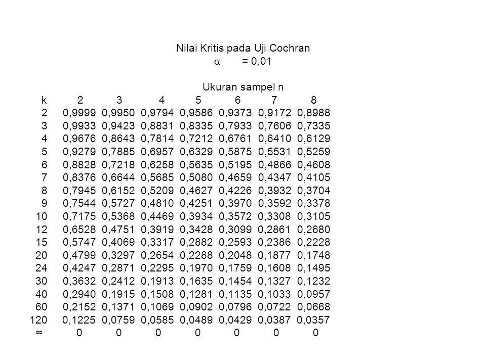 Nilai Kritis pada Uji Cochran  = 0,01 Ukuran sampel n k 2 3 4 5 6 7 8 2 0,9999 0,9950 0,9794 0,9586 0,9373 0,9172 0,8988 3 0,9933 0,9423 0,8831 0,8335 0,7933 0,7606 0,7335 4 0,9676 0,8643 0,7814 0,7212 0,6761 0,6410 0,6129 5 0,9279 0,7885 0,6957 0,6329 0,5875 0,5531 0,5259 6 0,8828 0,7218 0,6258 0,5635 0,5195 0,4866 0,4608 7 0,8376 0,6644 0,5685 0,5080 0,4659 0,4347 0,4105 8 0,7945 0,6152 0,5209 0,4627 0,4226 0,3932 0,3704 9 0,7544 0,5727 0,4810 0,4251 0,3970 0,3592 0,3378 10 0,7175 0,5368 0,4469 0,3934 0,3572 0,3308 0,3105 12 0,6528 0,4751 0,3919 0,3428 0,3099 0,2861 0,2680 15 0,5747 0,4069 0,3317 0,2882 0,2593 0,2386 0,2228 20 0,4799 0,3297 0,2654 0,2288 0,2048 0,1877 0,1748 24 0,4247 0,2871 0,2295 0,1970 0,1759 0,1608 0,1495 30 0,3632 0,2412 0,1913 0,1635 0,1454 0,1327 0,1232 40 0,2940 0,1915 0,1508 0,1281 0,1135 0,1033 0,0957 60 0,2152 0,1371 0,1069 0,0902 0,0796 0,0722 0,0668 120 0,1225 0,0759 0,0585 0,0489 0,0429 0,0387 0,0357 ∞ 0 0 0 0 0 0 0