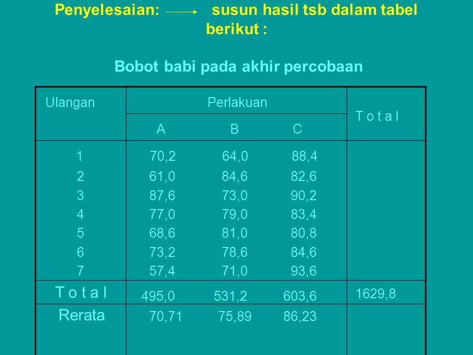 Penyelesaian: susun hasil tsb dalam tabel berikut : Bobot babi pada akhir percobaan Ulangan Perlakuan T o t a l A B C 1 2 3 4 5 6 7 T o t a l Rerata 7