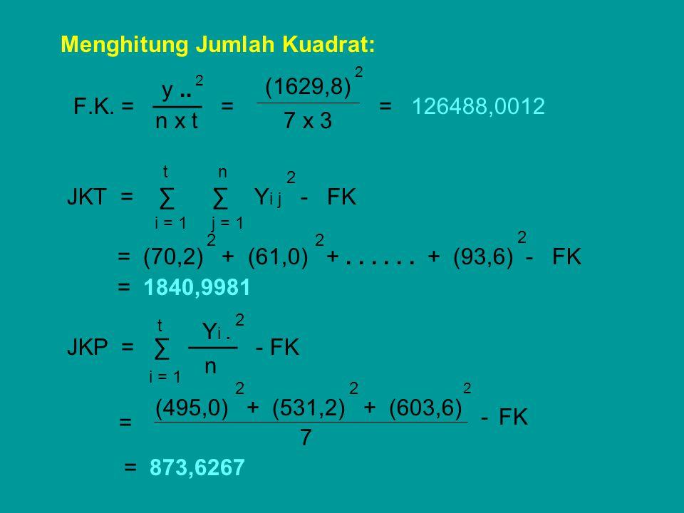 Menghitung Jumlah Kuadrat: F.K. = ─── = = 126488,0012 JKT = ∑ ∑ Y i j - FK = (70,2) + (61,0) +...... + (93,6) - FK = 1840,9981 JKP = ∑ ─── - FK (495,0