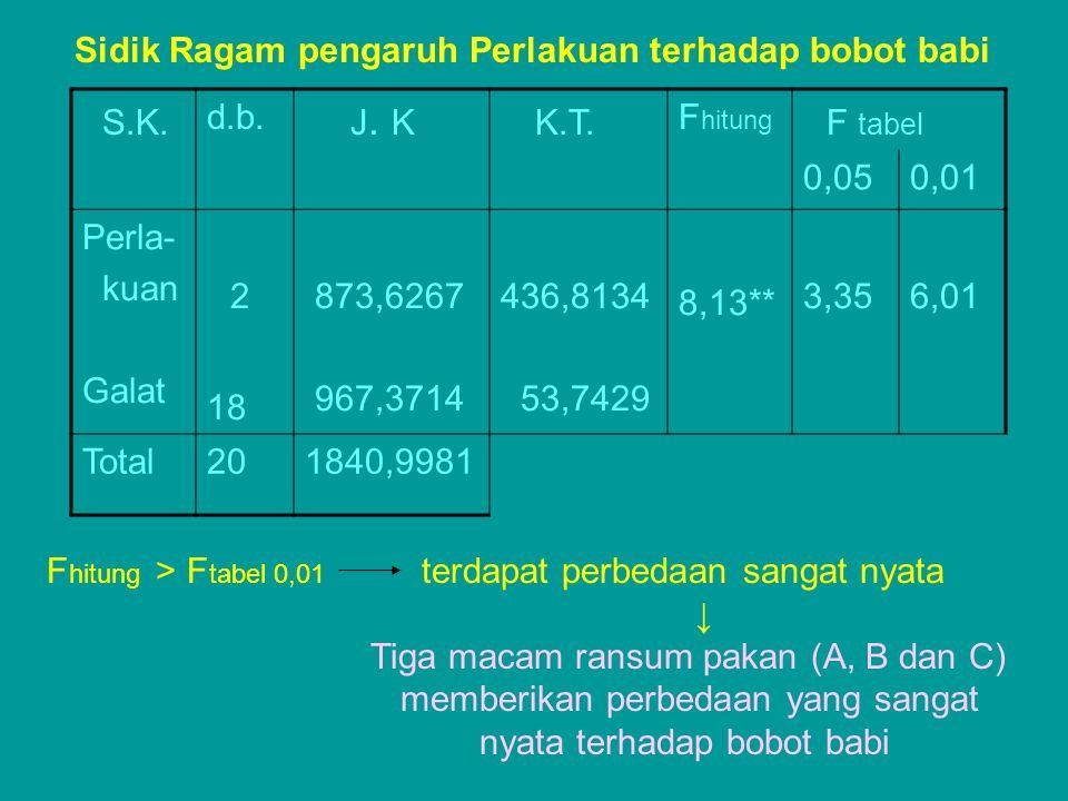 Sidik Ragam pengaruh Perlakuan terhadap bobot babi S.K. d.b. J. K K.T. F hitung F tabel 0,050,01 Perla- kuan Galat 2 18 873,6267 967,3714 436,8134 53,