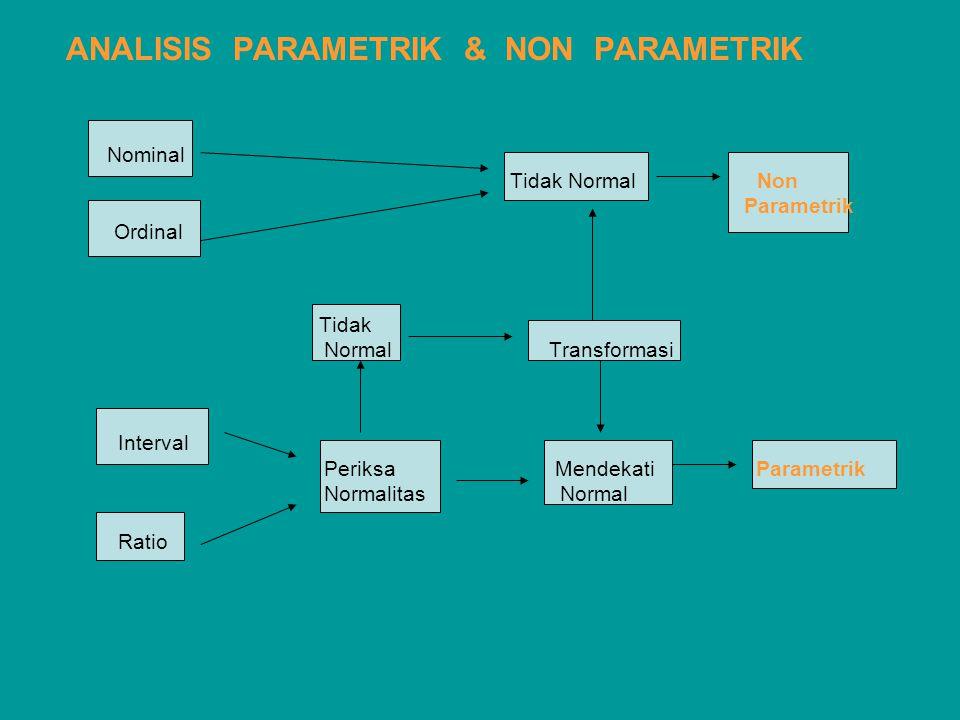 ANALISIS PARAMETRIK & NON PARAMETRIK Nominal Tidak Normal Non Parametrik Ordinal Tidak Normal Transformasi Interval Periksa Mendekati Parametrik Norma